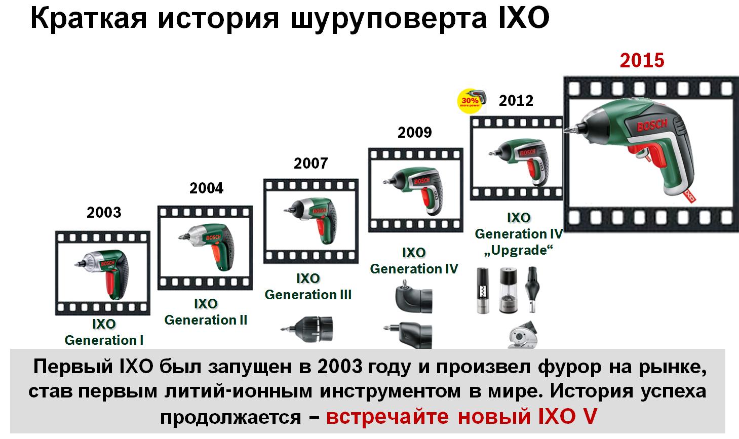 История IXO 5